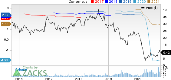 Caleres, Inc. Price and Consensus