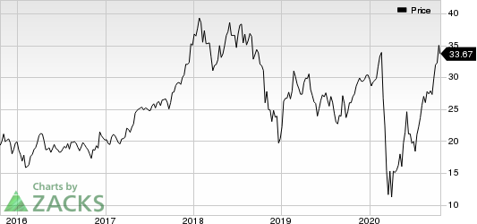 Boyd Gaming Corporation Price