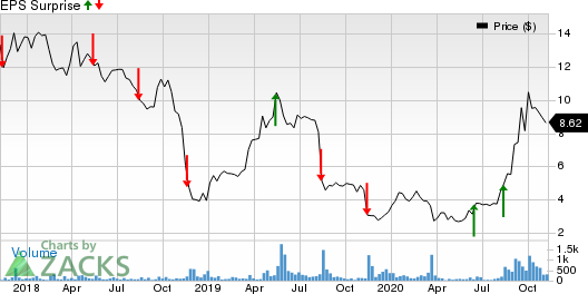 Limbach Holdings, Inc. Price and EPS Surprise