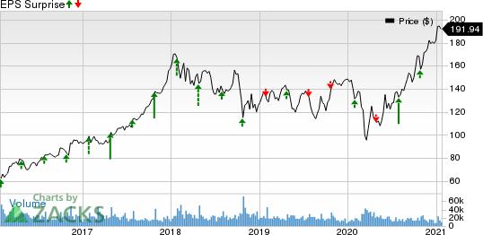 Caterpillar Inc. Price and EPS Surprise