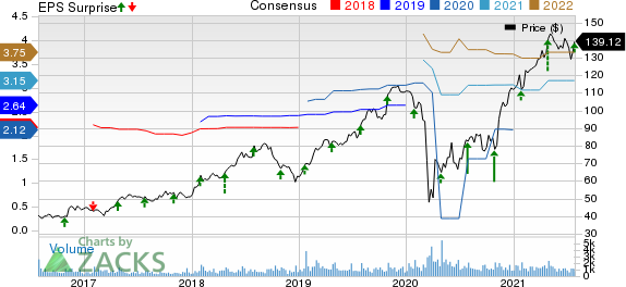 CONMED Corporation Price, Consensus and EPS Surprise