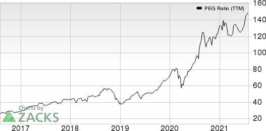 Lincoln Electric Holdings, Inc.'s PEG Ratio (TTM)