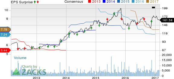 Advance Auto Parts (AAP) Misses on Q4 Earnings, Beats Sales