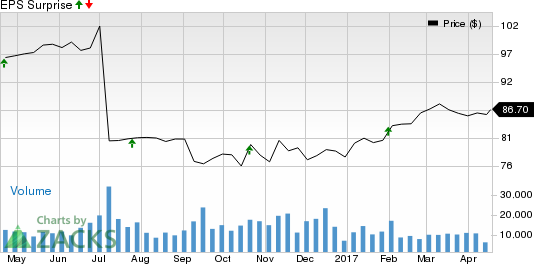 Should You Buy Danaher (DHR) Ahead of Earnings?