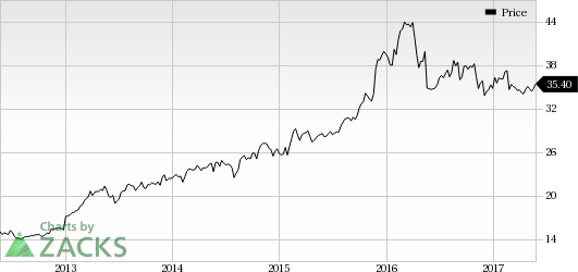 Hormel (HRL) Misses on Q2 Earnings and Revenues