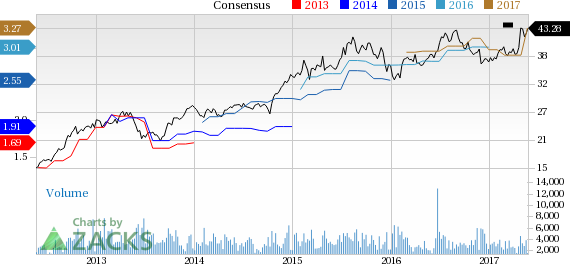 Top Ranked Income Stocks to Buy for May 25th