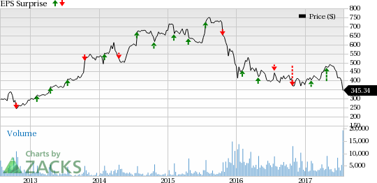 Restaurant stocks 39 q2 earnings due on jul 25 mcd cmg - Chipotle mexican grill ticker symbol ...