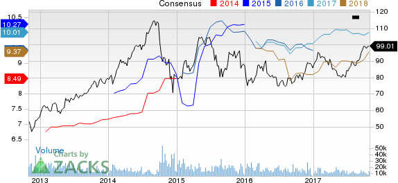 LyondellBasell Industries NV Price and Consensus
