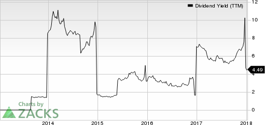 Grupo Financiero Santander Mexico S.A. B. de C.V. Dividend Yield (TTM)