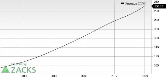 Cyber-Security Stocks in Focus Post Expedia-Orbitz Hack: Qualys Inc (QLYS)