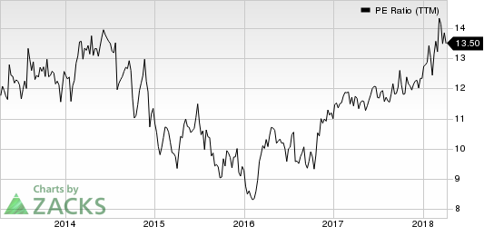 Eastman Chemical Company PE Ratio (TTM)