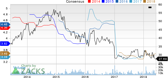 Xerox Corporation Price and Consensus