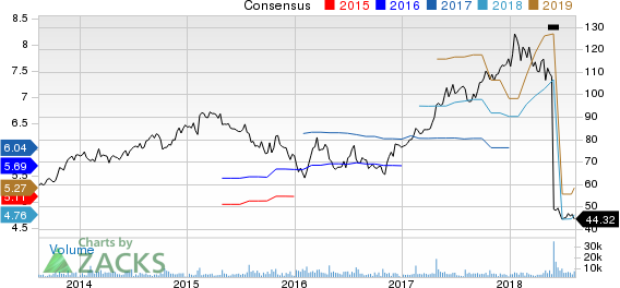 Wyndham Worldwide Corp Price and Consensus