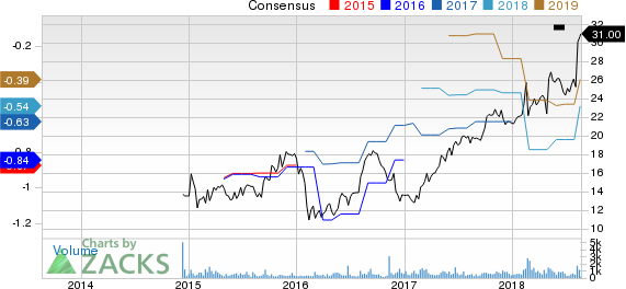 Workiva Inc. Price and Consensus