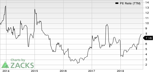 Unisys Corporation PE Ratio (TTM)