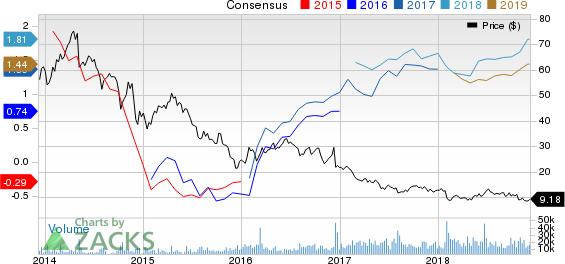 Gulfport Energy Corporation Price and Consensus