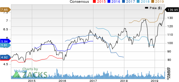 Carlisle Companies Incorporated Price and Consensus