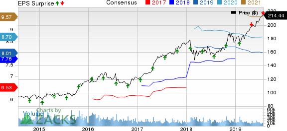 McDonald's Corporation Price, Consensus and EPS Surprise