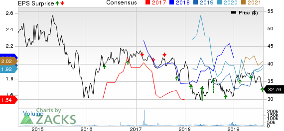 Enbridge Inc Price, Consensus and EPS Surprise