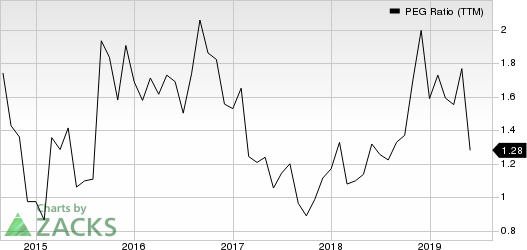 Ubiquiti Networks, Inc. PEG Ratio (TTM)