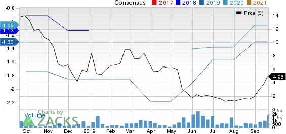 electroCore, Inc. Price and Consensus
