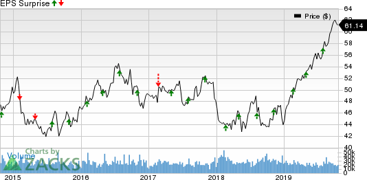 Southern Company (The) Price and EPS Surprise