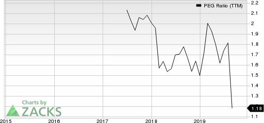 Leggett & Platt, Incorporated PEG Ratio (TTM)