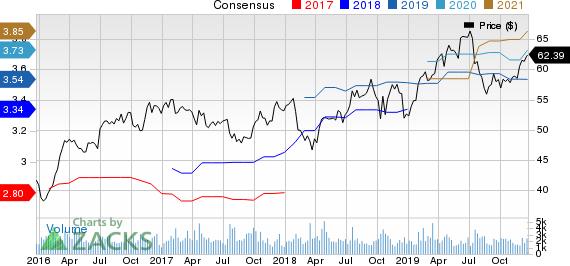 Sonoco Products Company Price and Consensus