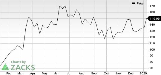 MongoDB, Inc. Price
