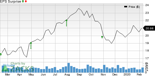 Denny's Corporation Price and EPS Surprise