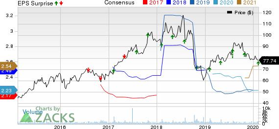Blackbaud, Inc. Price, Consensus and EPS Surprise