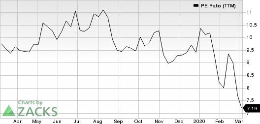 Kelly Services, Inc. PE Ratio (TTM)