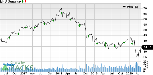 WestRock Company Price and EPS Surprise