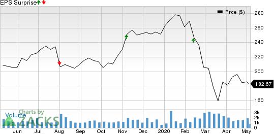 Huntington Ingalls Industries, Inc. Price and EPS Surprise