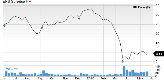 GIII Apparel Group, LTD. Price and EPS Surprise