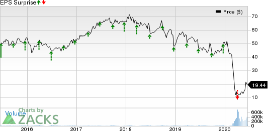 Carnival Corporation Price and EPS Surprise
