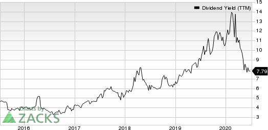BG Foods, Inc. Dividend Yield (TTM)