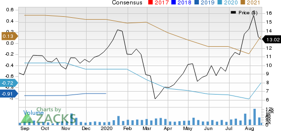 Applied Optoelectronics, Inc. Price and Consensus