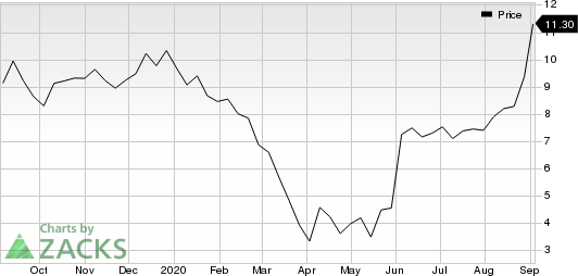 Duluth Holdings Inc. Price