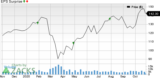 T. Rowe Price Group, Inc. Price and EPS Surprise