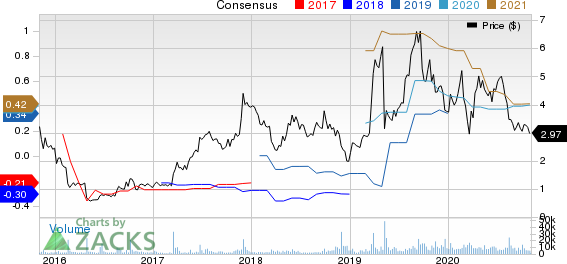 Catalyst Pharmaceuticals, Inc. Price and Consensus