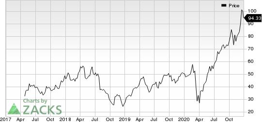Floor & Decor Holdings, Inc. Price