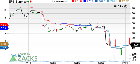 Capitala Finance Corp. Price, Consensus and EPS Surprise