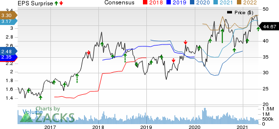 Werner Enterprises, Inc. Price, Consensus and EPS Surprise