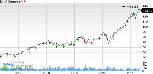 Agilent Technologies, Inc. Price and EPS Surprise