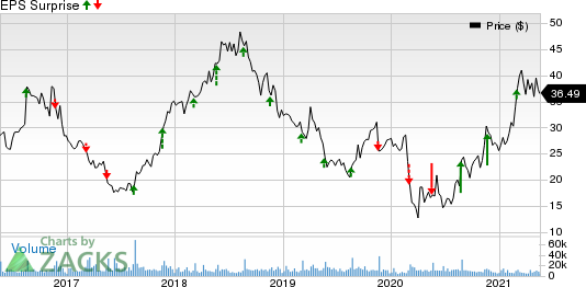 Urban Outfitters, Inc. Price and EPS Surprise