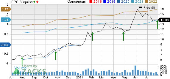 Ford Motor Company Price, Consensus and EPS Surprise