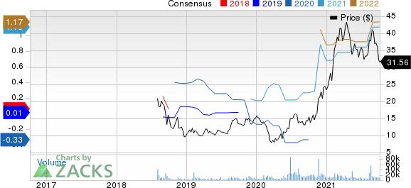 Sonos, Inc. Price and Consensus