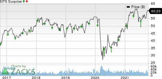 Truist Financial Corporation Price and EPS Surprise