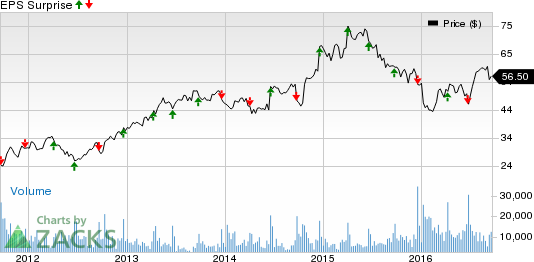 CarMax (KMX) to Post Q2 Earnings: What's in the Cards?